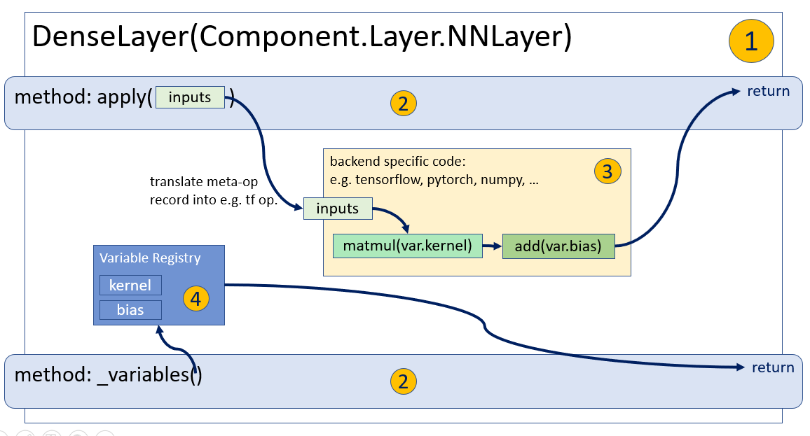 What is an RLgraph Component? — rlgraph 0 0 3 documentation